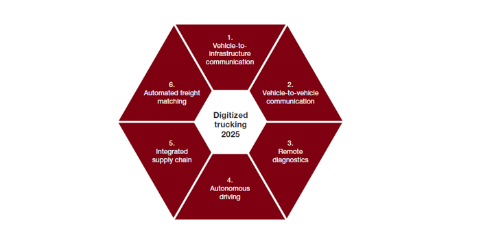 digitized trucking 2025