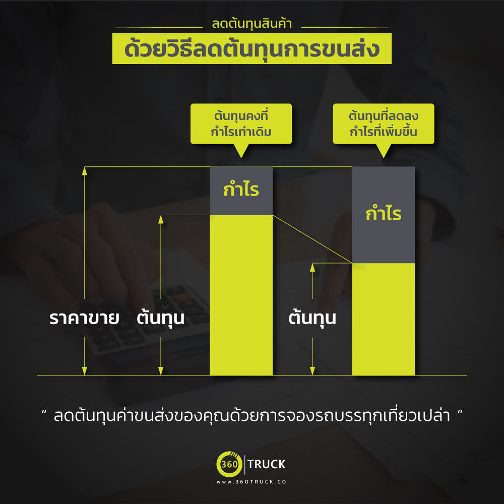 Bar chart reduce cost